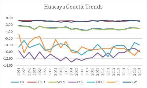 Huacaya Genetic Trends